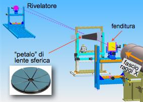 """Schema dell'apparato strumentale nel laboratorio LARIX per la costruzione di """"lenti di Laue"""" per focheggiare raggi X duri."""