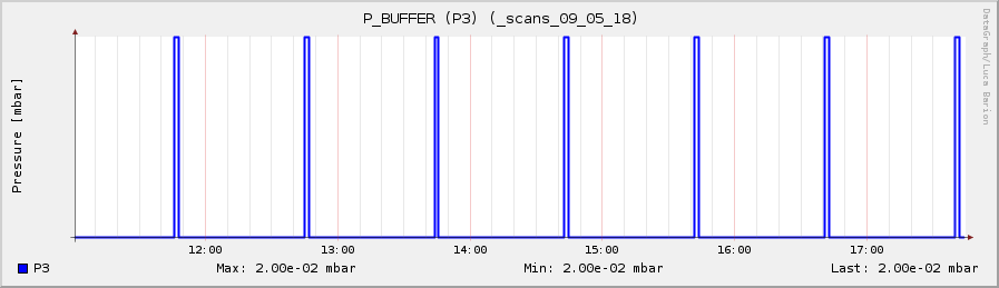 b scans