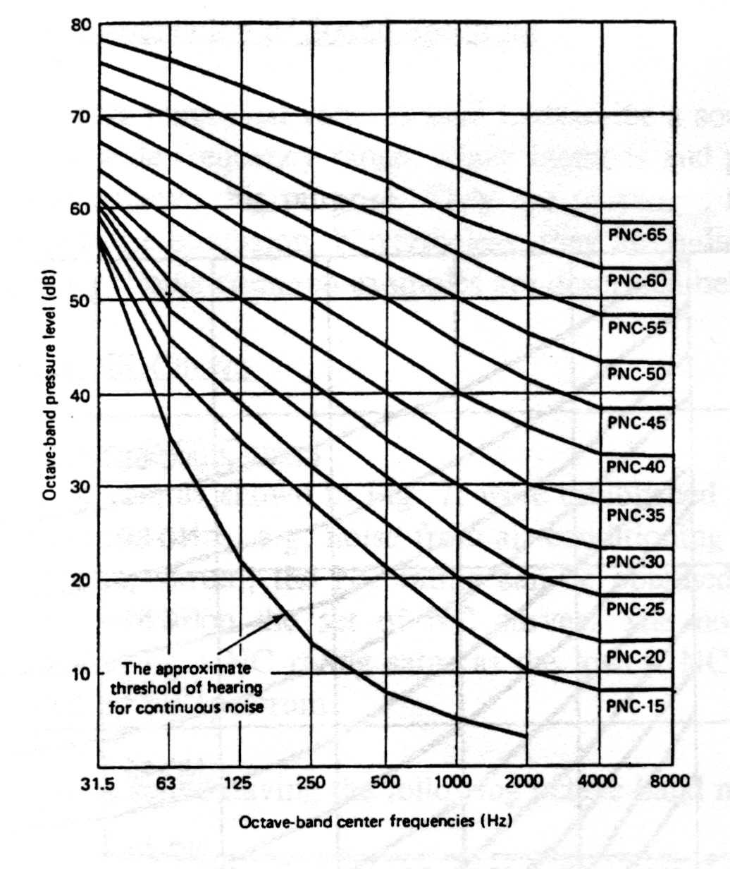 single value representation of sound spectrum